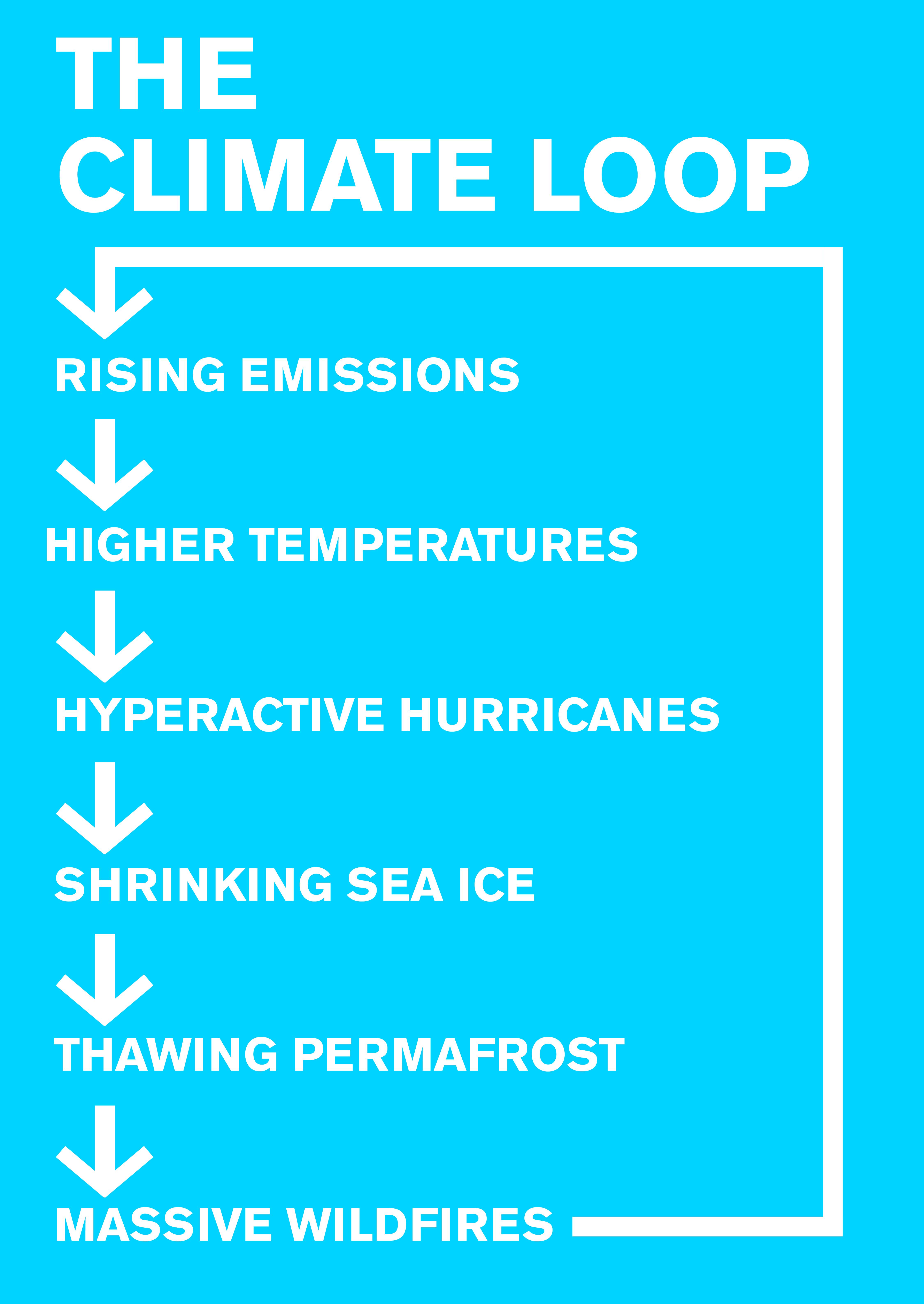 気候変動が形成する悪循環、 頻発する異常気象と自然災害