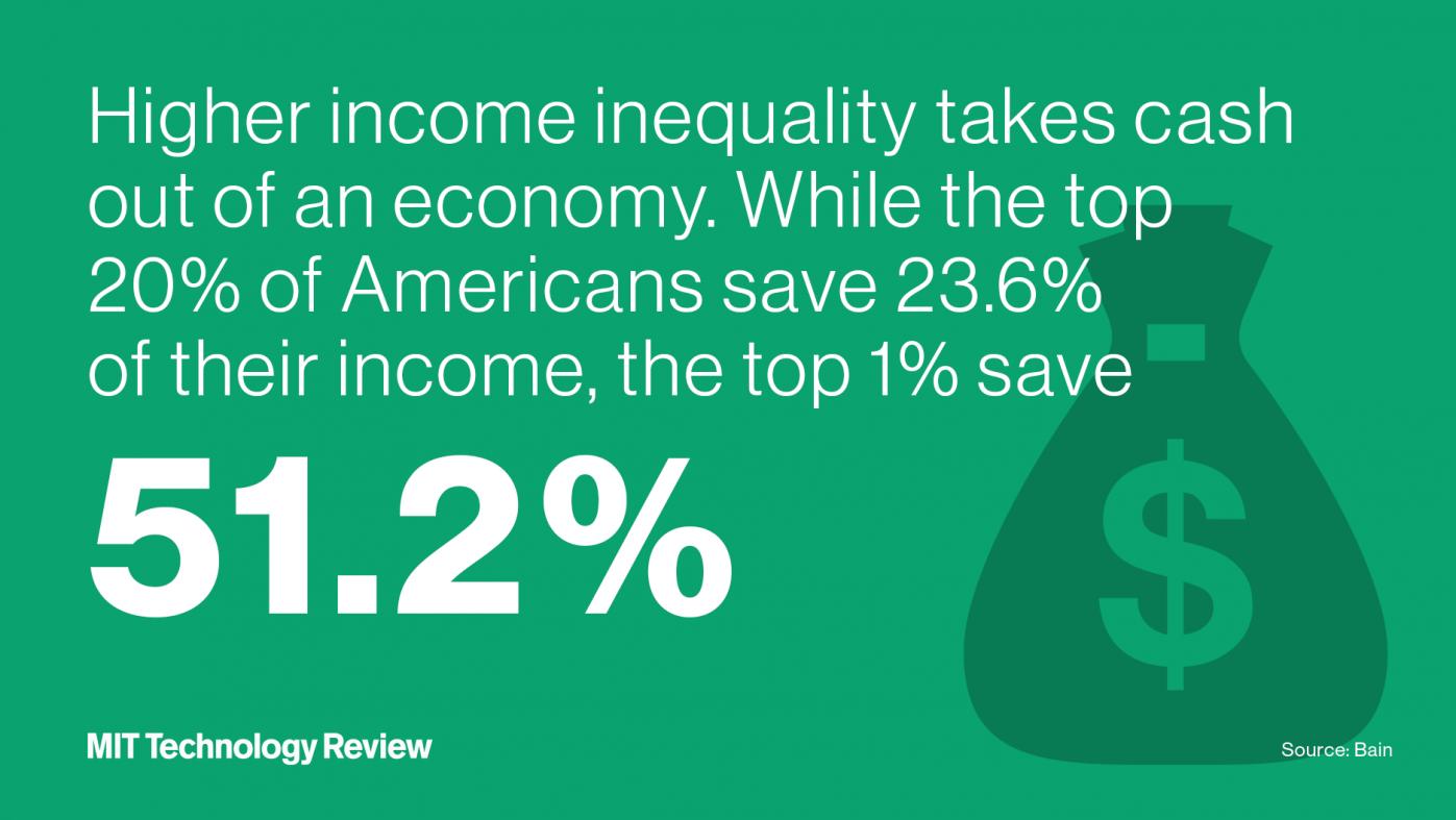 自動化が経済格差を拡大、「勝者総取り」を助長する恐れ