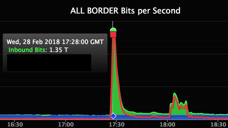 ギットハブに過去最大規模のDDoS攻撃、わずか数分で復旧