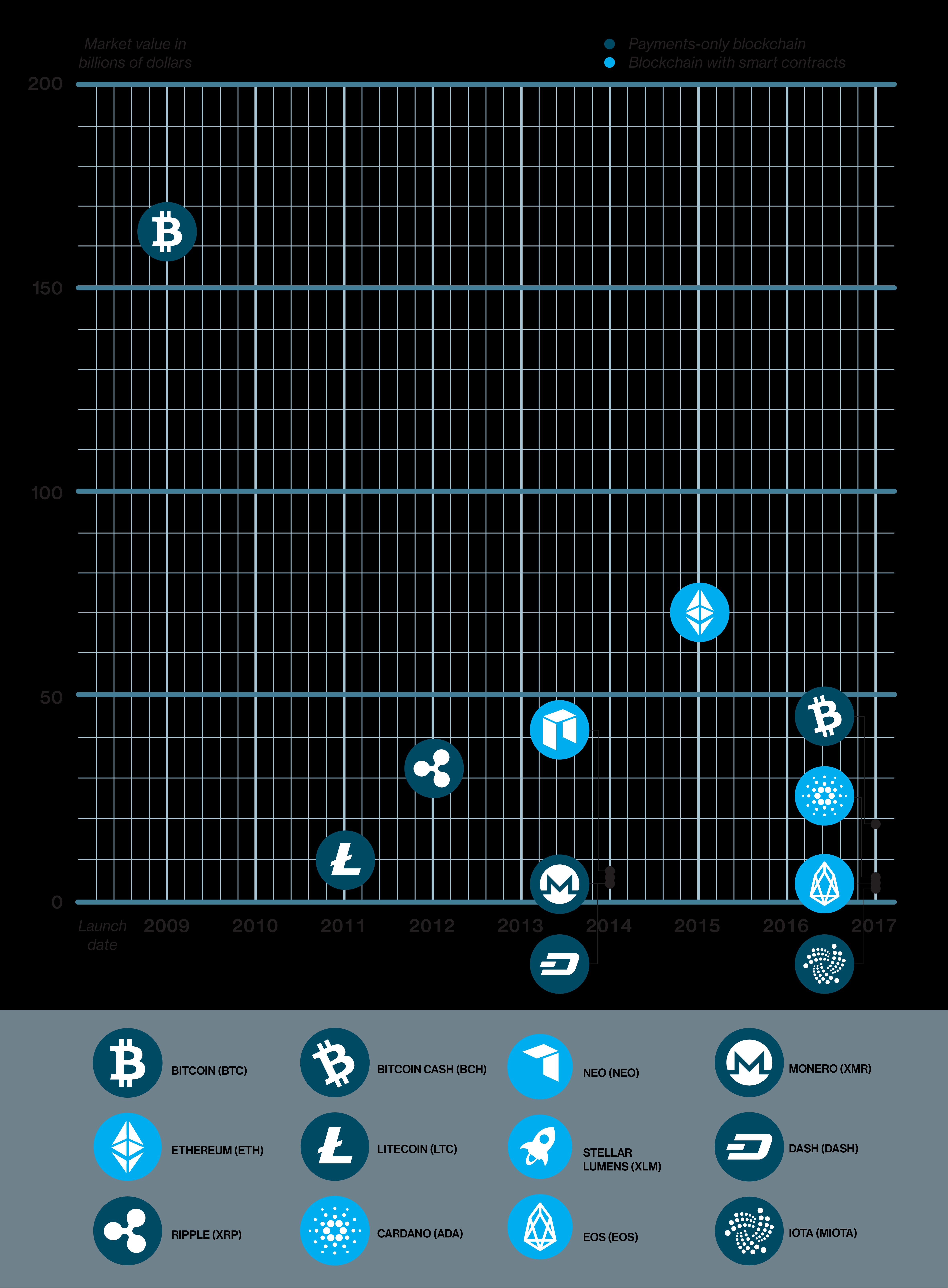 市場評価は本物か? 暗号通貨12種の強みと弱み