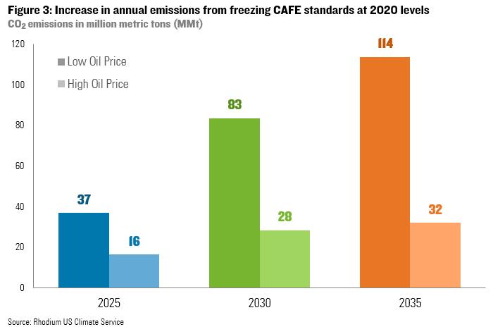 トランプ政権の燃費基準緩和、温室効果ガス急増の恐れ