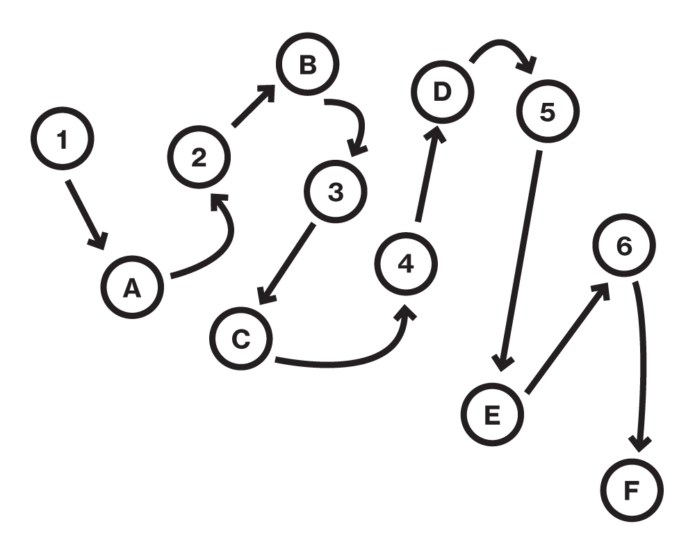 The trail-tracing test requires subjects to connect scattered letters and numbers in the right sequence.