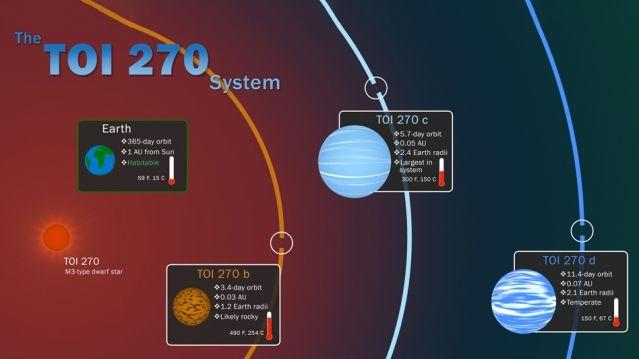 NASA、太陽系外で新惑星を3つ発見