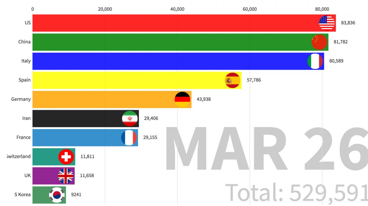 国別グラフで見る、新型コロナのパンデミックはどう拡大したのか?